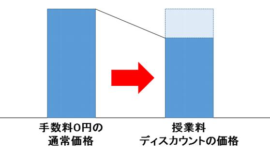手数料0円の通常価格➡授業料ディスカウント価格