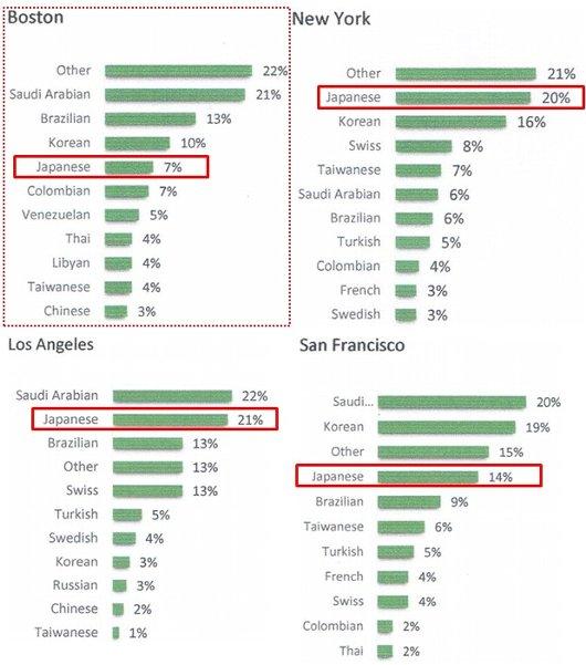 語学学校の日本人比率の近く(ボストン、ニューヨーク、ロサンゼルス、サンフランシスコ)