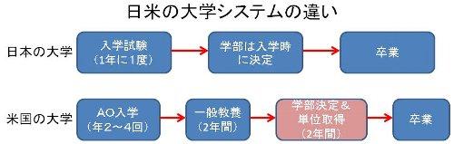 アメリカ大学留学の説明、日米の違い