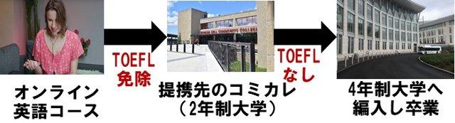 TOEFL免除でアメリカ大学へ進学